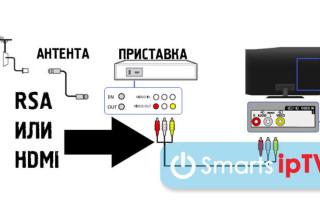 Как подключить и настроить цифровые каналы на приставке Denn