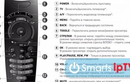 Как настроить универсальный пульт Ростелеком к телевизору: коды, инструкция