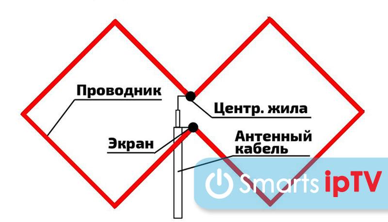 антенна харченко для цифрового