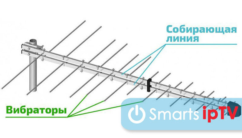 логопериодическая антенна для цифрового тв своими руками антенна