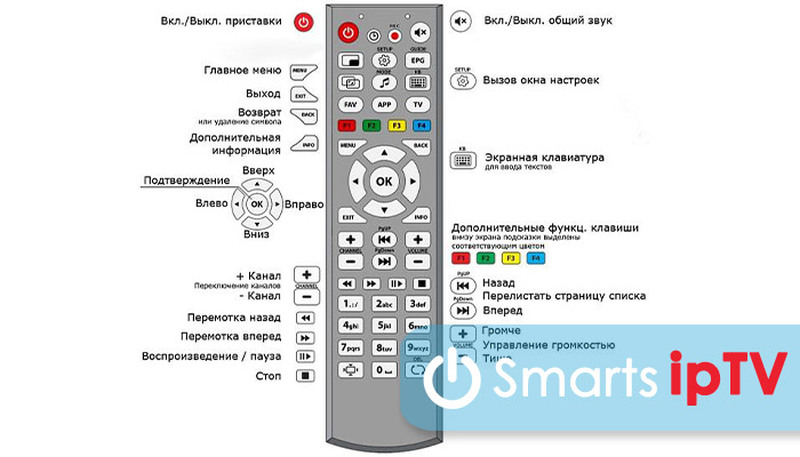 как подключить приставку орбита к телевизору