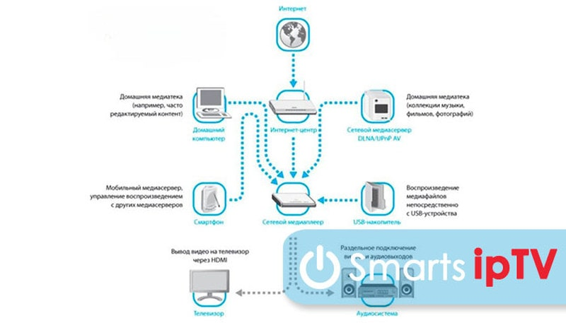 wifi адаптер для цифровой тв приставки