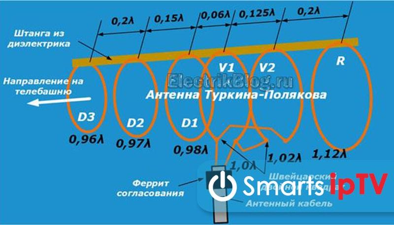 антенна для dvb t2 своими руками
